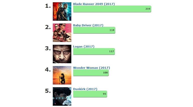 IMDB Poll results