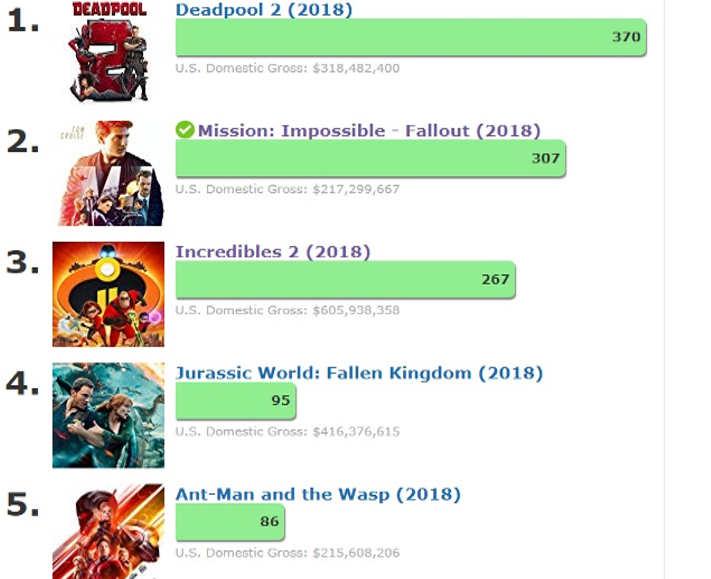 IMDB Poll Reult So Far