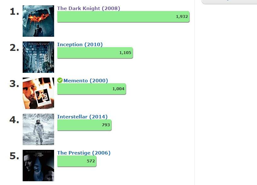 IMDB poll results so far
