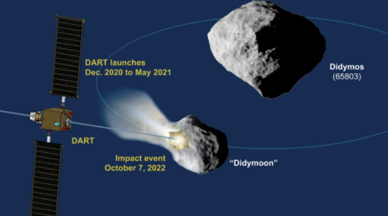 NASA Double Asteroid Redirection Test DART to Counter Didymos Asteroid